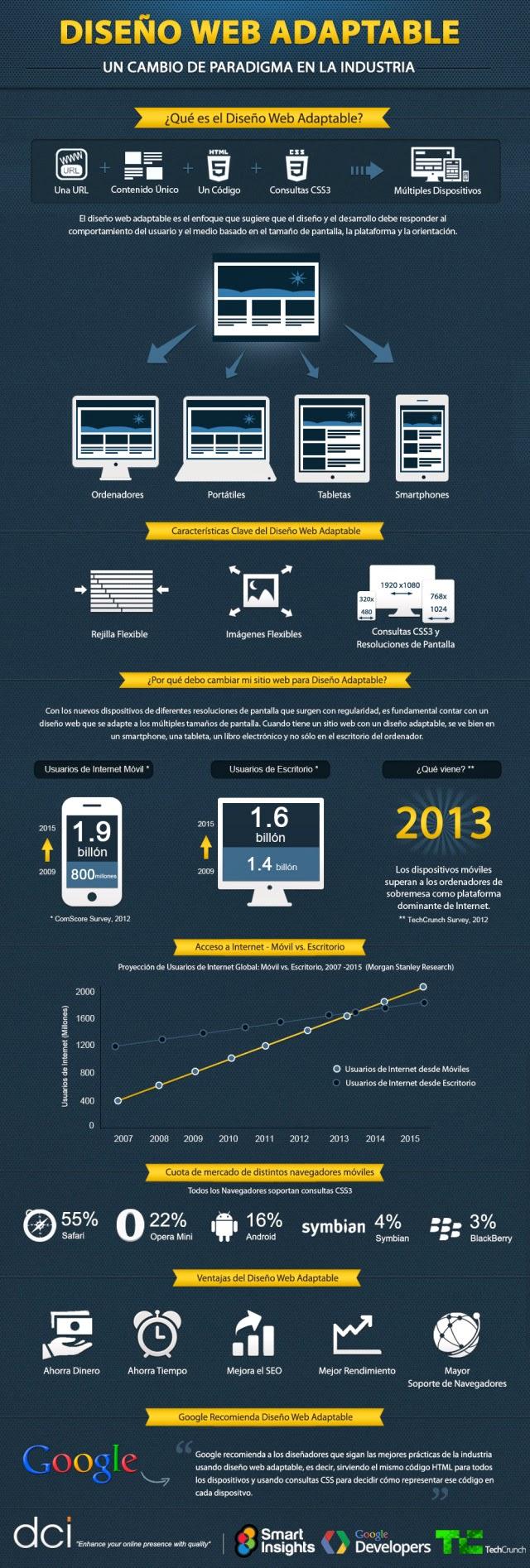 Sitio Web adaptable