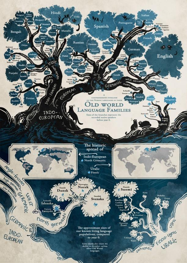 origen-idiomas